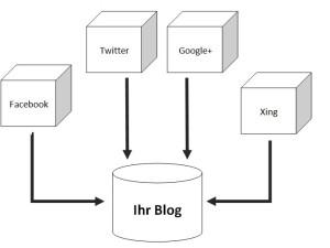 Das Blog ist das Hirn Ihrer Social Media Strategie.