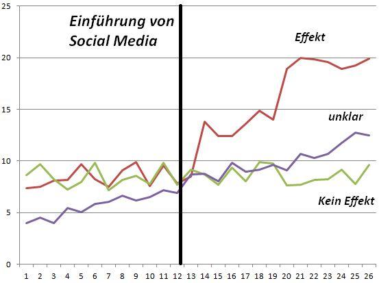Wachstumsgrafik verschiedene Social-Media-Channels