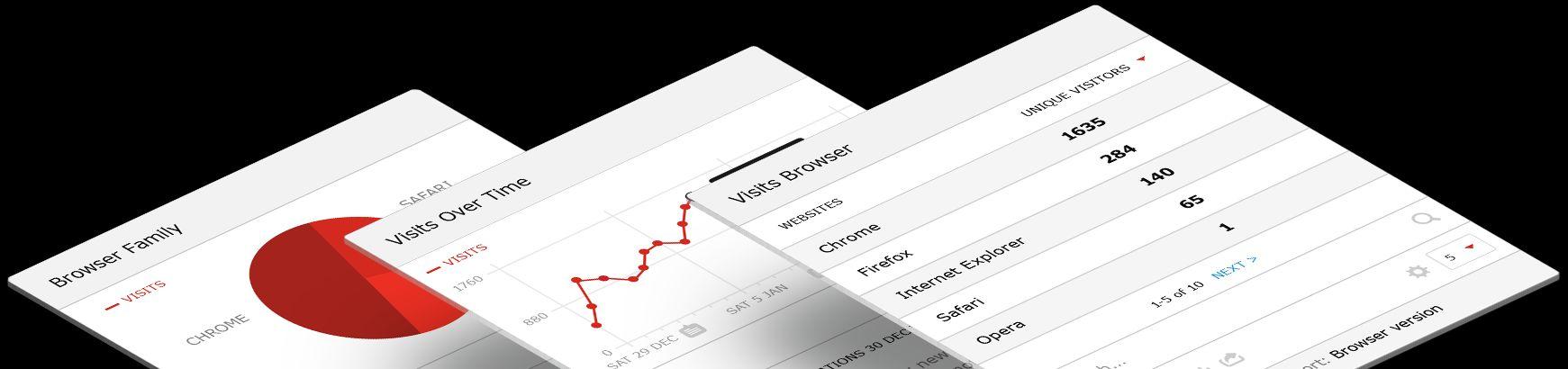 PIWIK oder: Webseiten analyisieren, ohne dass Google mitliest