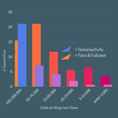 Infografik Reiseblogger 2018 — So tickt der typische Reiseblogger