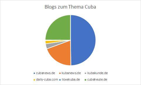 Kuchendiagramm mit den Anteilen aller Blogs an der Cubasphäre - Cubanews liegt bei 50%