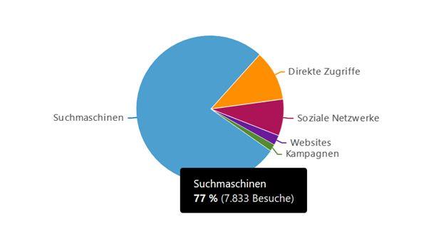 Kuchendiagramm Zugriffe im Oktober – mindestens 77% der Zugriffe kommen von Google