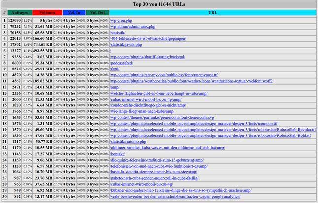 Logfile-Auswertung von Cubanews.de