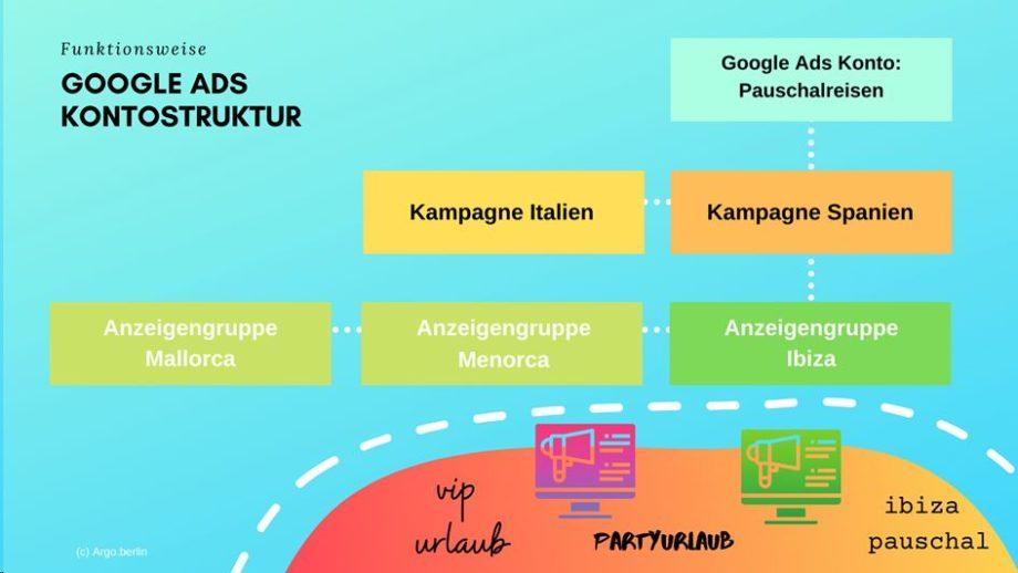 Google Ads Start: wie eine Struktur definieren?
